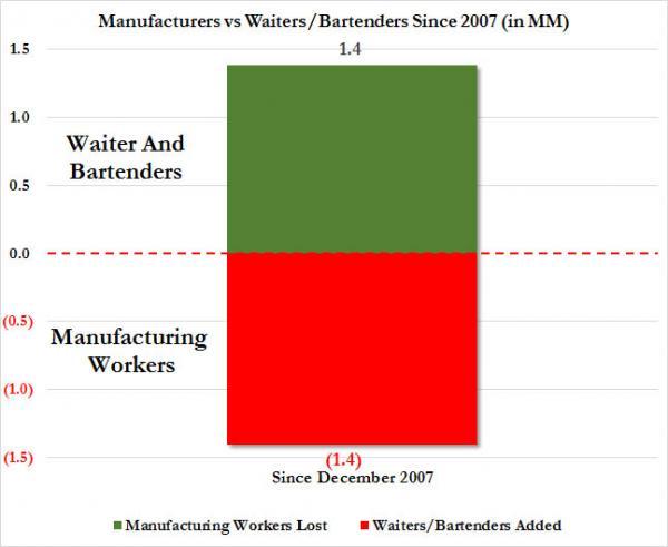 Mfg workers vs waiters_0 (1)
